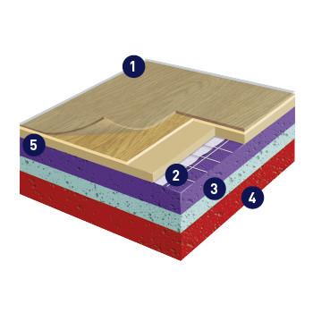 Taraflex Comfort Flooring